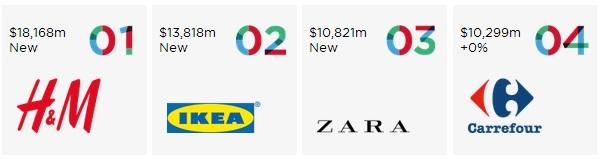 europa_marcas_retail_top4